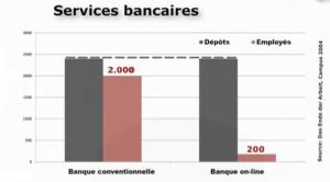 productivité banque online avec 10 fois moins de personnel
