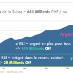 Financement du Revenu de Base Inconditionnel: un gros malentendu !