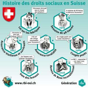 histoire des droits sociaux en suisse