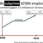 La financiarisation de l'économie détruit les emplois
