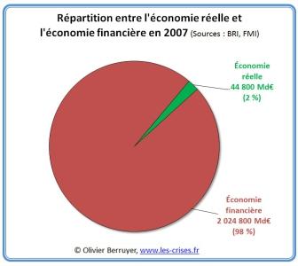proportion flux financiers économie réelle et économie financière