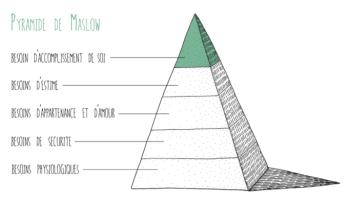 pyramide de maslow inconditionnel Malizia